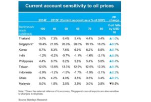 Barclays Oil Pricing