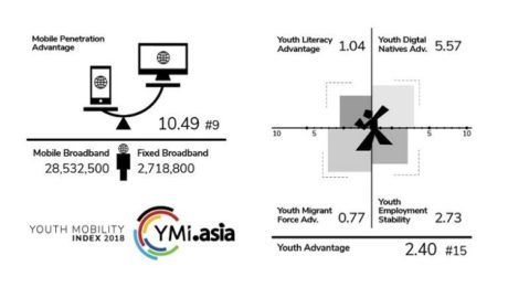 Youth Mobility