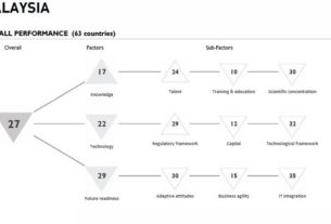 Digital Competitiveness 02